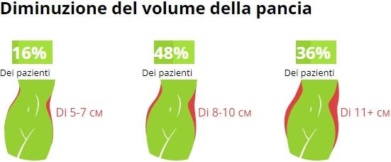 Diminuzione del volume della pancia